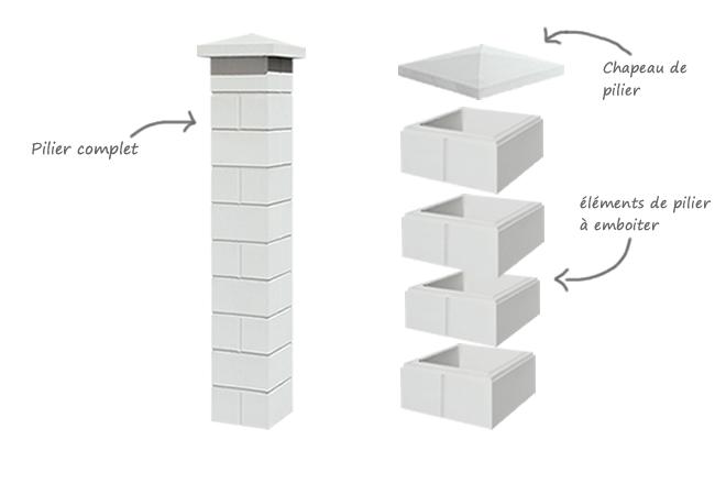 Montage décomposition pilier